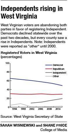 Independents rising in West Virginia | WV Elections
